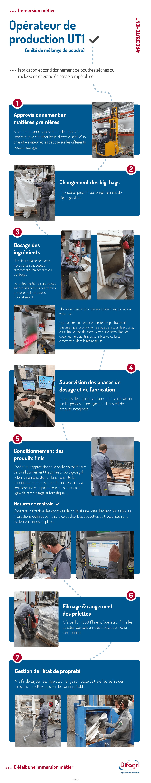 Infographie sur les missions d'un opérateur de production chez Difagri